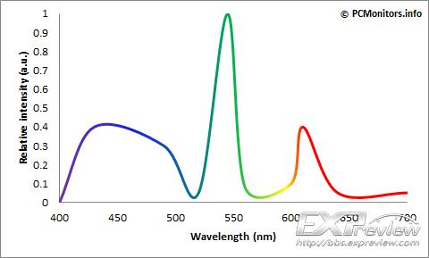 CCFL-spectrum.png