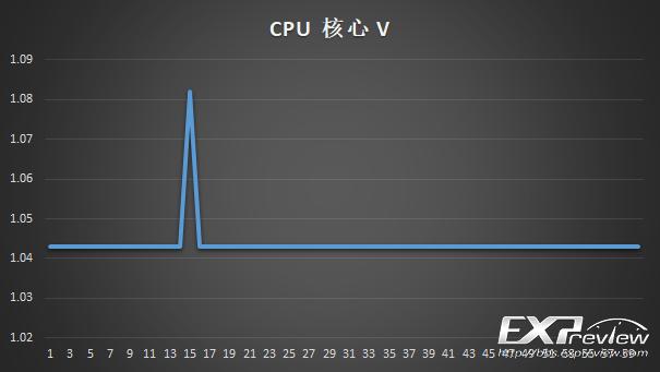 CPU低负载.png