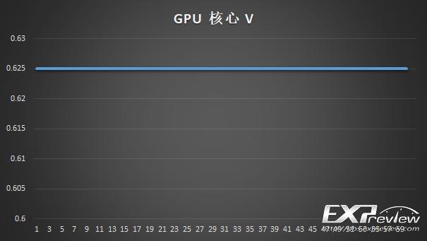 GPU低负载.png