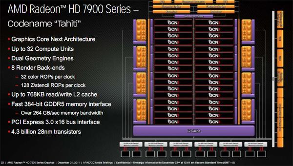图形与计算的融合,AMD GCN架构解析
