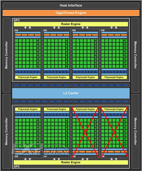 废电脑回收:非同寻常的低调,GeForce GTX 460 SE评测